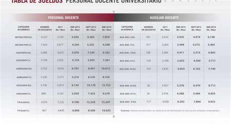 tabla de sueldos profesores universitarios propuesta para tabla de sueldos profesores universitarios propuesta para