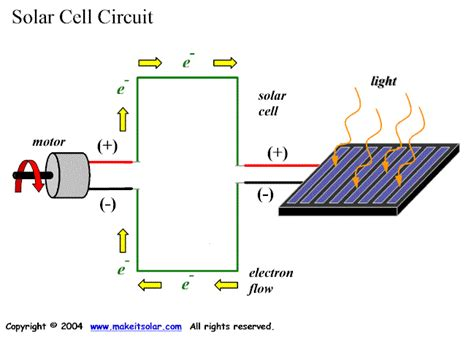 united energy solar connection form solar energy science project topics what is solar energy
