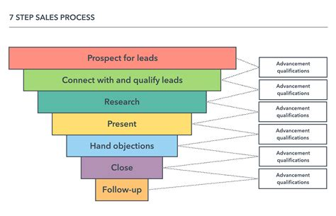 Your Guide To Sales Process Mapping Lucidchart Blog Sales Process Template