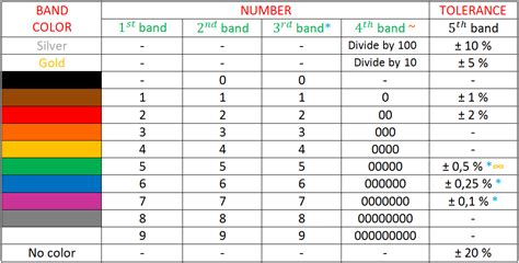 resistor 4 band color code color code table 4 and 5 band resistors ωwave