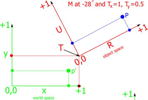 vector tutorial maths 40 fantastic game development tutorials from across the web