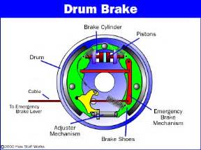 Car Brake System Operation The Drum Brake How Drum Brakes Work Howstuffworks