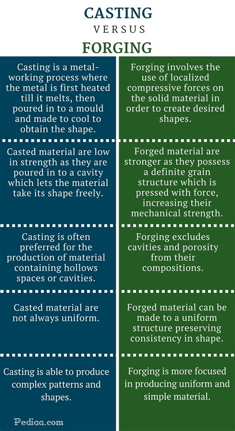 pattern and casting difference difference between casting and forging