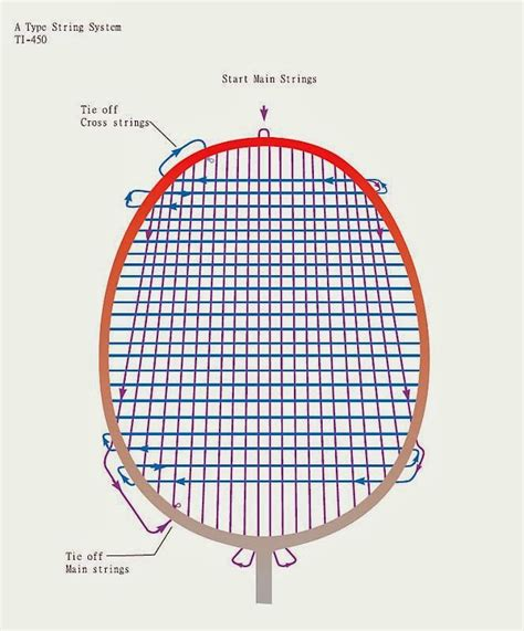 string pattern tennis free patterns badminton stringer summary stringing patterns from