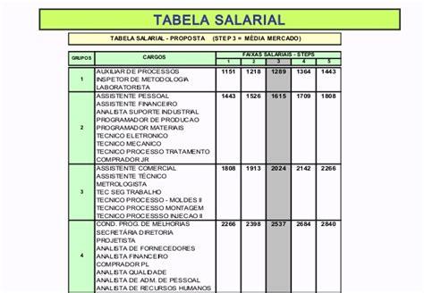 nova tabela salarial de vigilante salvador 2016 tabela salarial do vigilante 2016 tabela salarial dos