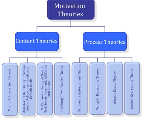traditional psychology theory 3 3 motivation theories