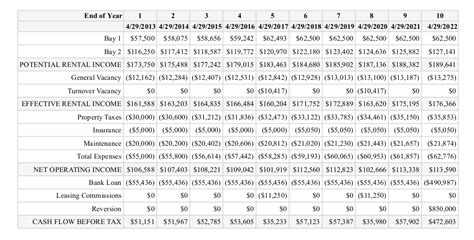 Net Credit Loss Formula Understanding Net Operating Income In Commercial Real Estate Westside Realty Advisors Real