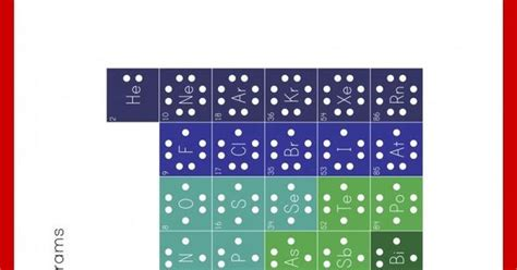 customizable and printable lewis dot lewis dot diagrams of the elements customizable and