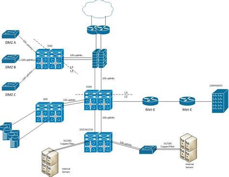 nexus design nexus data center design collapsed c cisco support