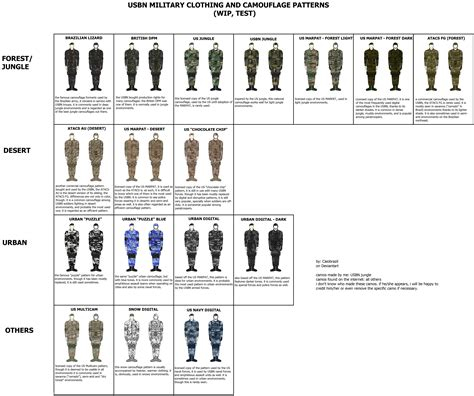 army exam pattern usbn military uniform camo patterns test wip by