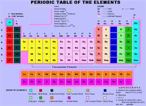 3 12 Periodic Table by Mrb Science History Of The Periodic Table