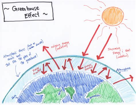 greenhouse effect diagram climate change silence is ignorance really bliss early