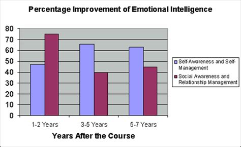 how to analyze emotional intelligence and cognitive behavioral therapy books unleashing the power of self directed learning emotional
