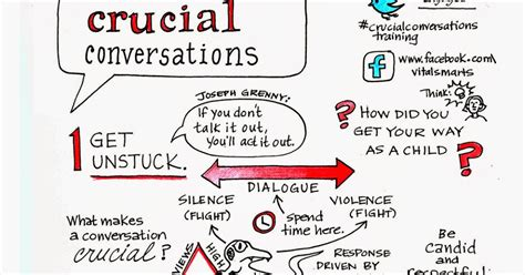 Crucial Confrontation self u crucial conversations infographics