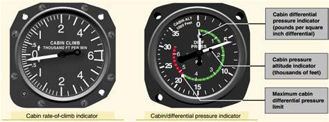 Cabin Pressure Meaning by Pressureization Ca