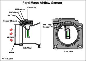 air intake what is the difference between a map and a maf sensor motor vehicle maintenance