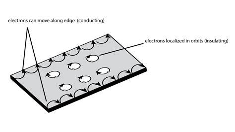 quantum design hall effect topological insulators why bulk states in quantum hall
