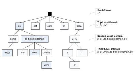 domain  system dns denic