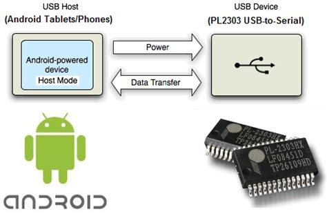 usb host controller apk products