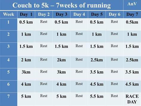 couch to 5k in 5 weeks 25 best couch to 5km ideas on pinterest start running