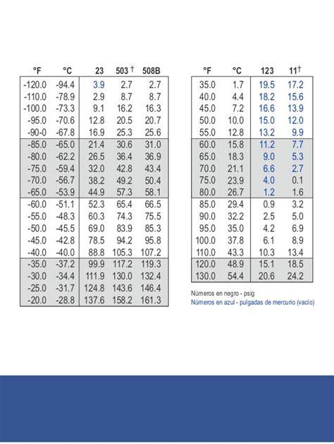 tabla presion temperatura de refrigerantes tabla de presion vs temperatura