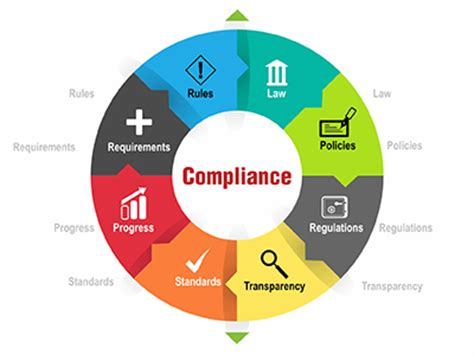 Compliance Administration by Compliance Management Usd Hr Solutions