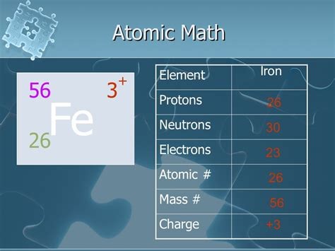 Iron Protons Neutrons Electrons by Elements Elements Elements Ppt