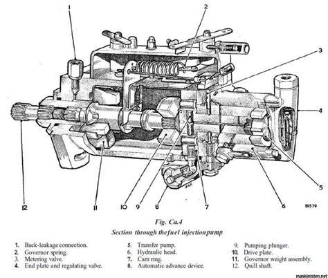 cav injector diagram cav 3 cylinder injector diagram search