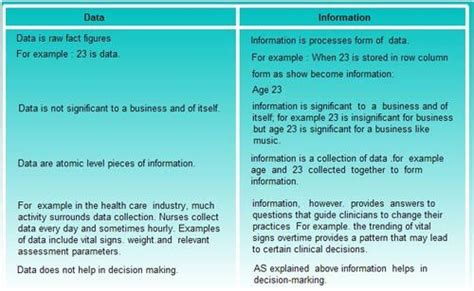 Difference Between Mba In Information Technology And Information Systems by What Is Information Technology Explain Difference Between