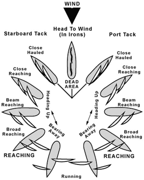 definition of yacht vs boat sailing glossary 101 ten terms you need to know
