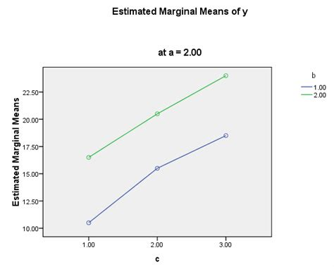 design expert interaction plot how can i explain a three way interaction in anova spss