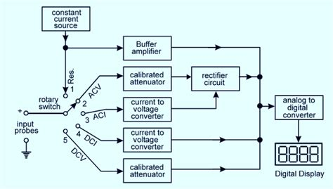 what is a block diagram in electronics how to block a diagram of digital multimeter quora