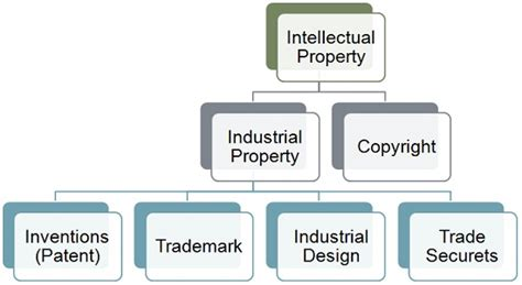 design definition in ipr what is intellectual property definition and