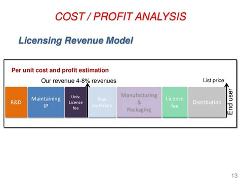 Distribution Channel Analysis by Cost Profit Analysis Licensing