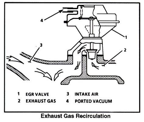 egr valve diagram 4th lt1 f egr
