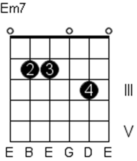 Nice Em7 Chord Guitar Photos - Basic Guitar Chords For Beginners ...