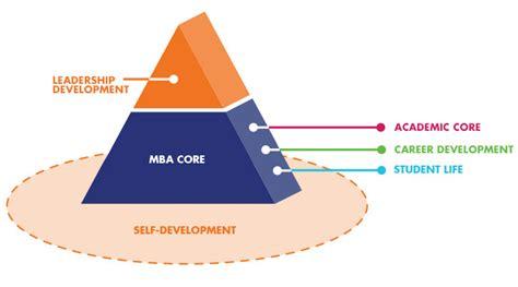 Http Www Uopeople Edu Programs Ba Mba Course Catalog by Leadershipdevelopmentlab Rotman School Of Management