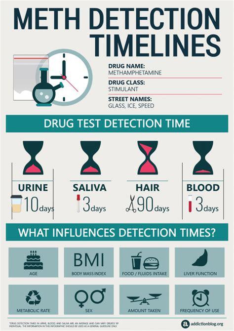 Meth Detox Timeline by Meth Addiction Help Addiction