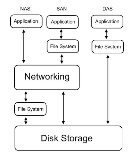 nas san storage what is the difference between san nas and das