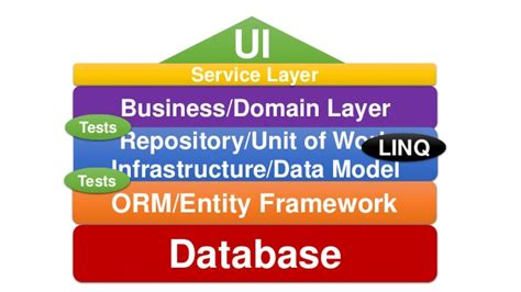 repository pattern business layer entity framework and domain driven design