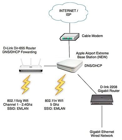 osx lion server router set up icomputer denver mac pc apple s 802 11ac wi fi new airport extreme base station