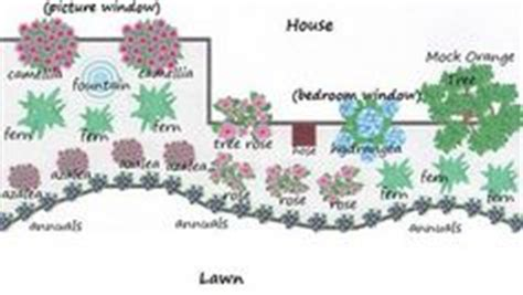 flowerbed layouts on pinterest flower beds layout and