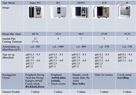 Mesin Kangen Water K8 quot kangen water quot daftar harga alat
