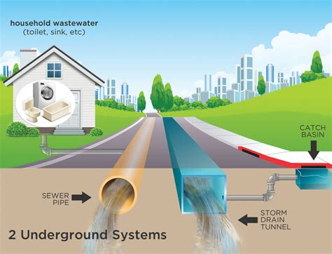 Drains, Sewers, & Flooding