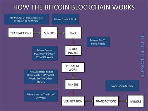 blockchain uncovering blockchain technology cryptocurrencies bitcoin and the future of money blockchain and cryptocurrency exposed blockchain and cryptocurrency as the future of money volume 1 books blockchain la technologie disruptive with images 183 b3b