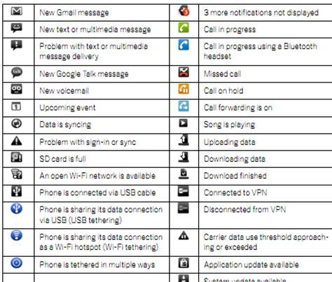 n samsung symbol anlama geldiklerini ne android telefon sembolleri