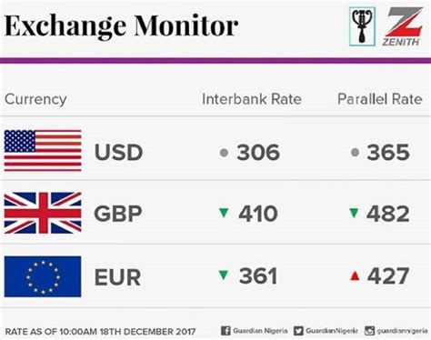 currency converter last week naira depreciates marginally against the dollar here are