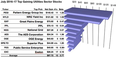 pattern energy nyse pattern energy is top utility dog for july by yield