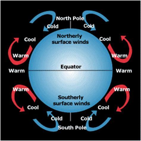 wind pattern types science final proprofs quiz