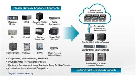 network function virtualization concepts and applicability in 5g networks wiley ieee books 5 nfv benefits the trends driving them network computing